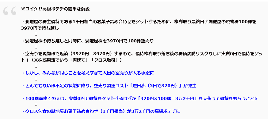 逆日歩の悲劇(コイケヤ)