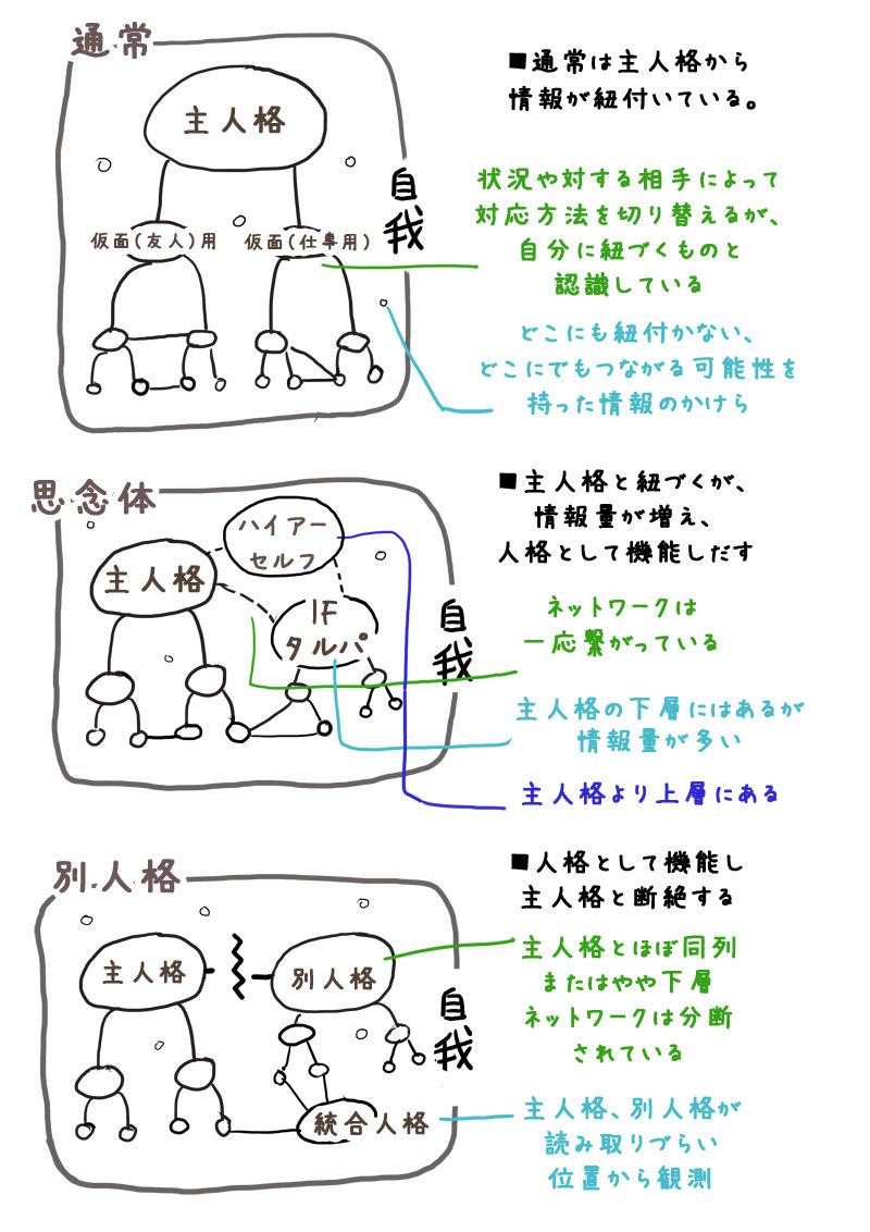 タルパ構造図1