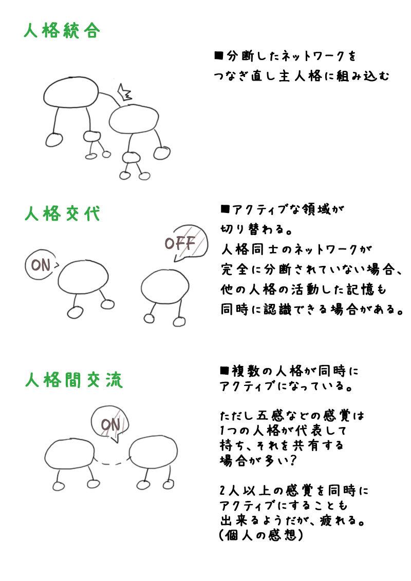 タルパ構造図2