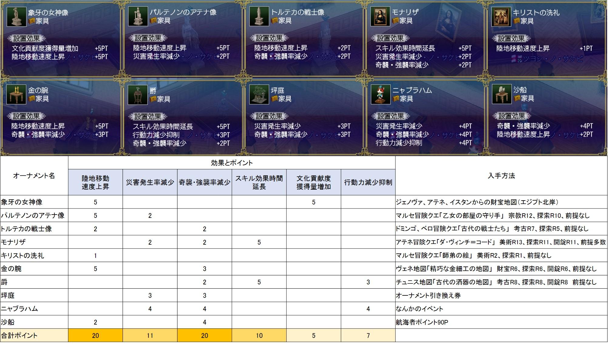 オーナメントポイント計算表
