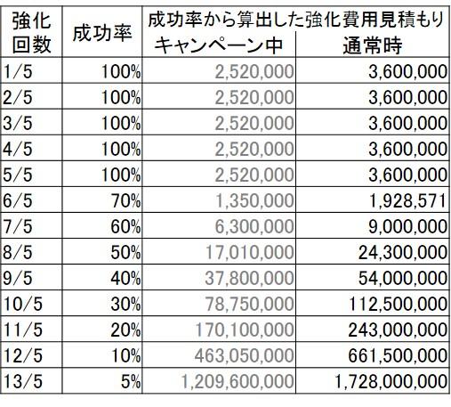 強化費用と確率2