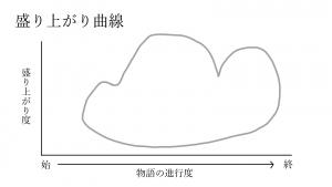 0007クラウドPC曲線