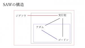 SAW構造