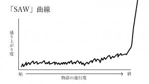 0004SAW曲線