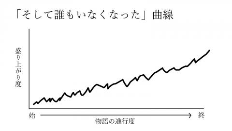 0003そして誰もいなくなった曲線