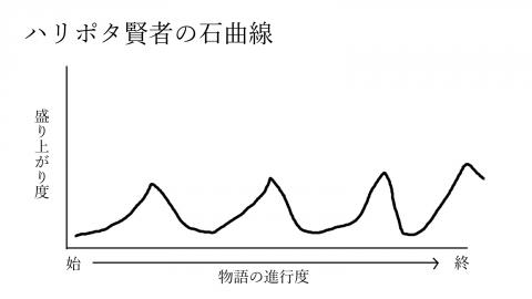 ハリポタ賢者の石曲線