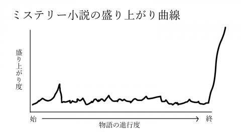 ミステリー曲線