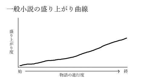 一般小説曲線