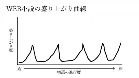 WEB小説曲線