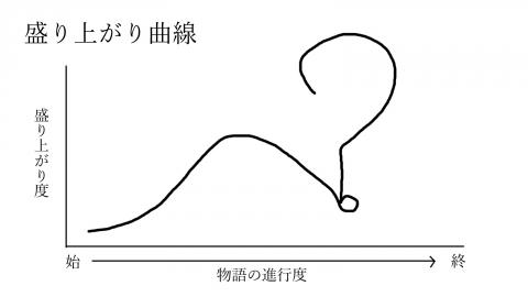 0006曲線