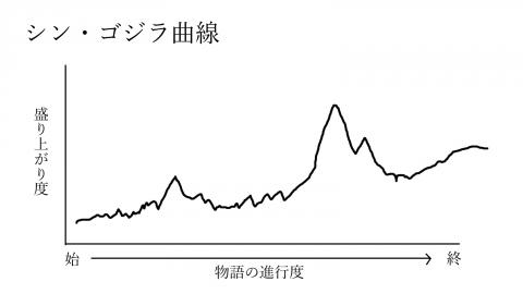 シンゴジラ曲線