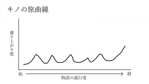 キノの旅曲線