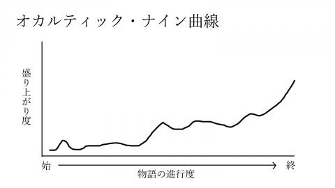 オカン曲線