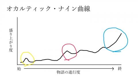 オカン曲線2
