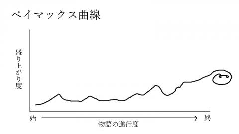 ベイマックス曲線