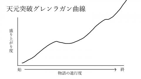 天元突破グレンラガン曲線