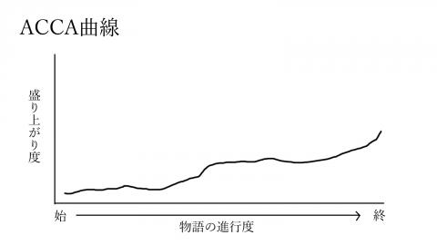 ACCA曲線