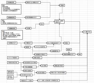 縫合不全 病態関連図