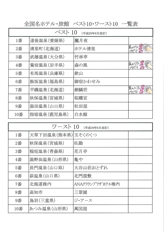 北海道29改訂TOP10修正