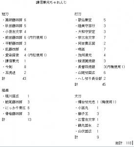謙信チャレンジ表(110回最終結果)