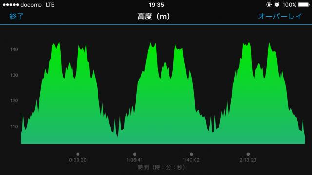 30km走高低差