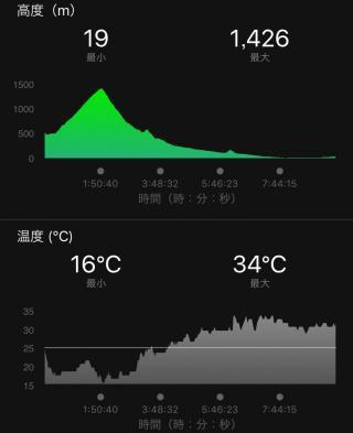 170913高度と気温