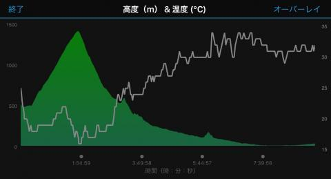 170913高度と気温(オーバーレイ)