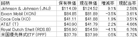 現在米株価170309