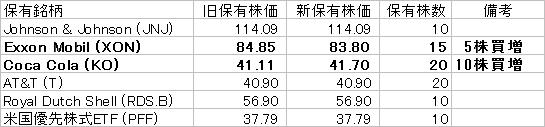 保有株状況 20170311