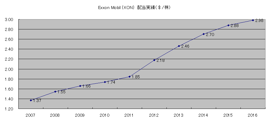 XOM配当実績10年