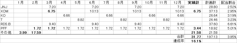 配当カレンダー20170315