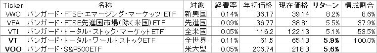 VT構成表20170315