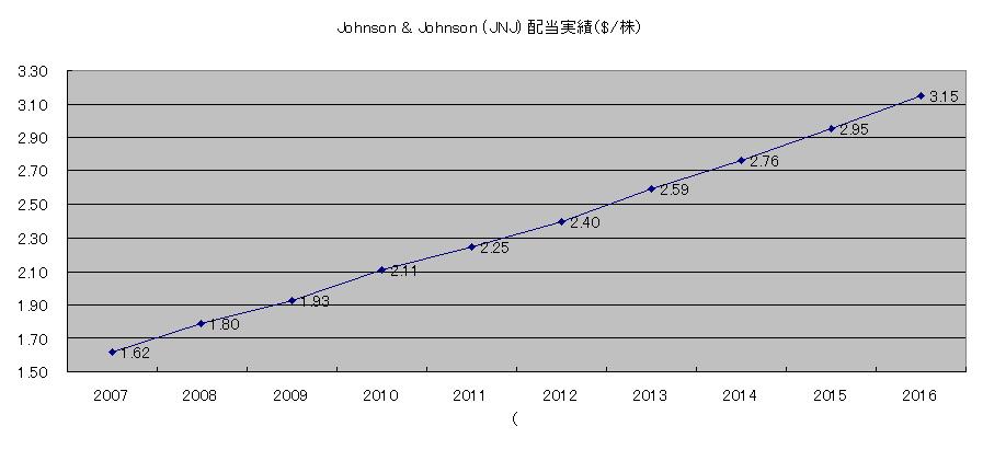 JNJ配当実績表