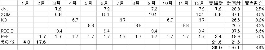 配当カレンダー20170318