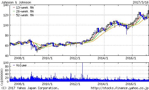 JNJ株価20170318