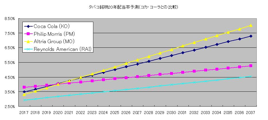 タバコ20年配当率予測(vsKO)