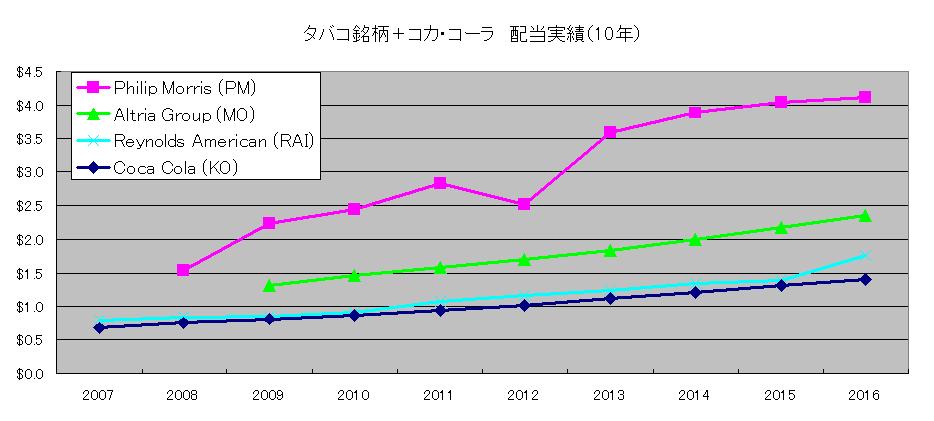 タバコ銘柄_KO配当実績グラフ