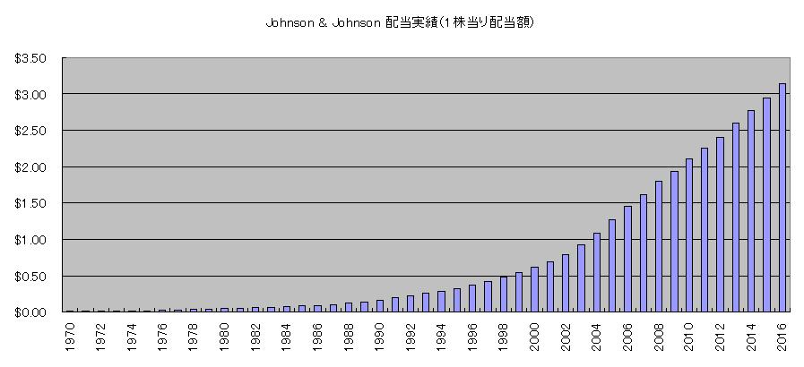 JNJ配当実績1970~
