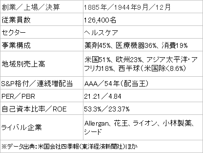 JNJ銘柄01
