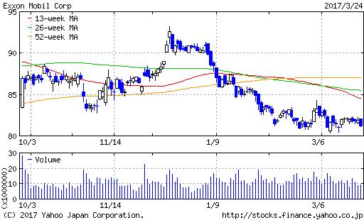 XOM株価推移6月
