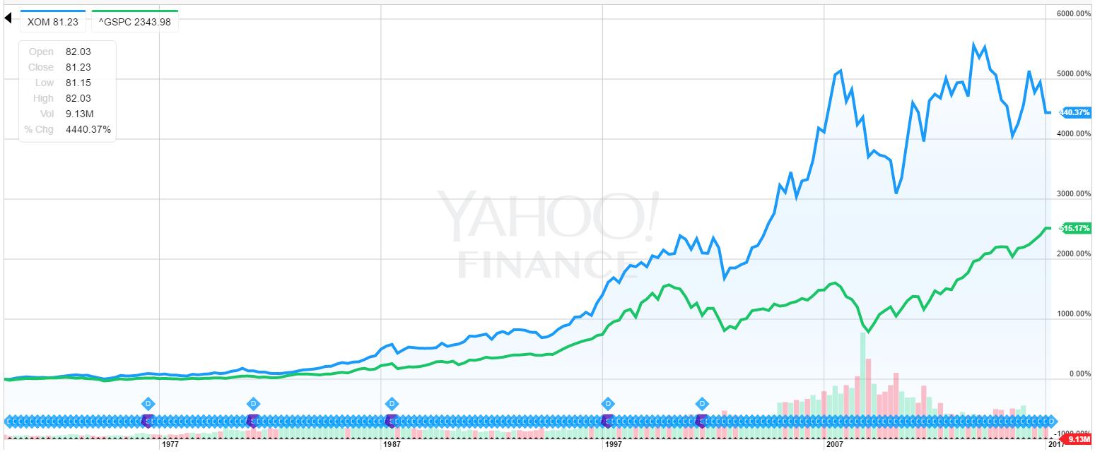 XOM株価推移長期