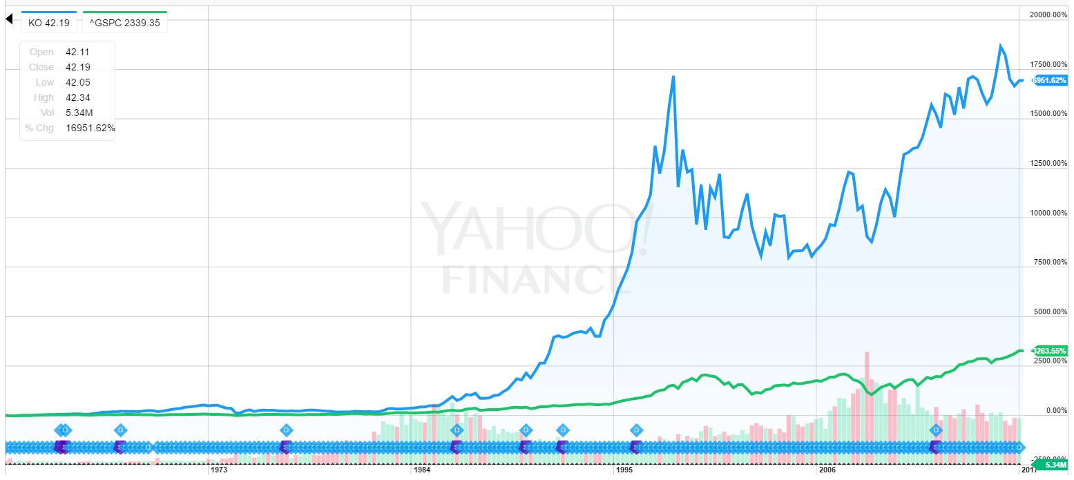 KO株価推移長期