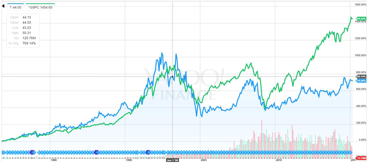 T株価推移1984~