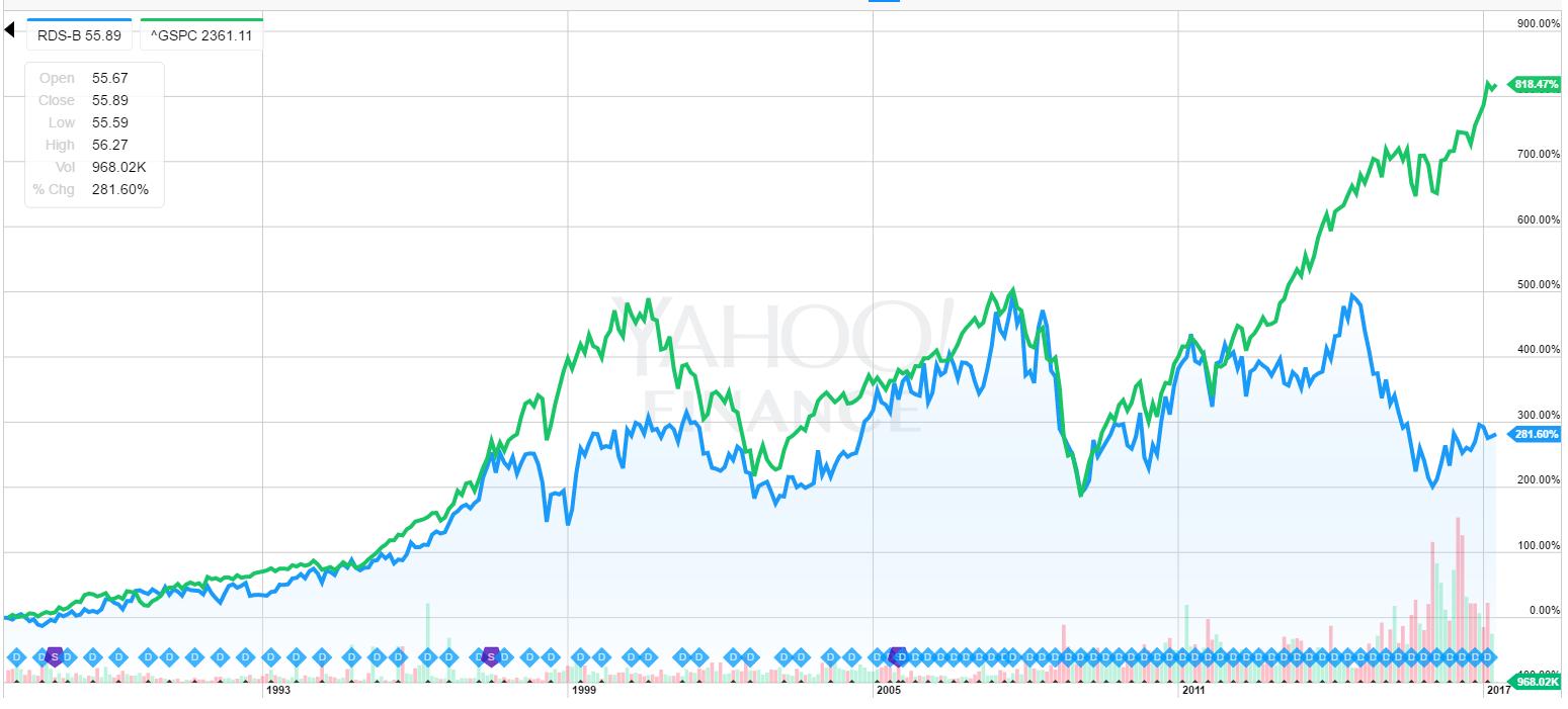 RDSB株価推移1988~