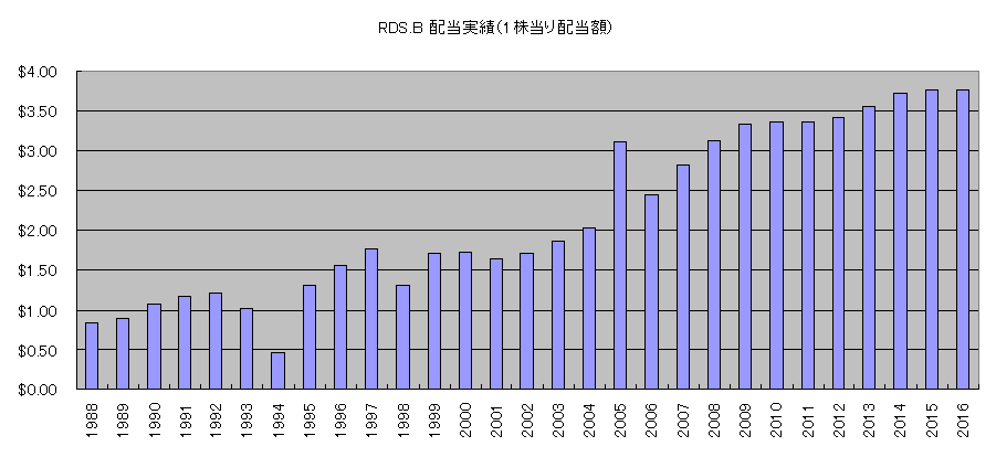 RDSB配当実績1988~