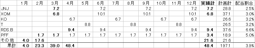 配当カレンダー20170401