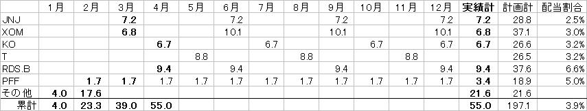 配当カレンダー20170406