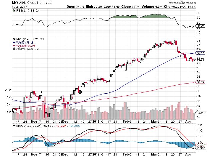 MO株価20170410