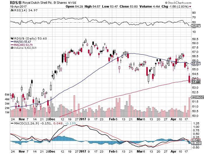 RDSB株価20170420