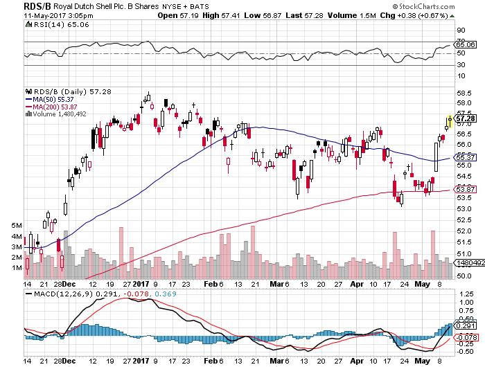 RDSB株価20170512